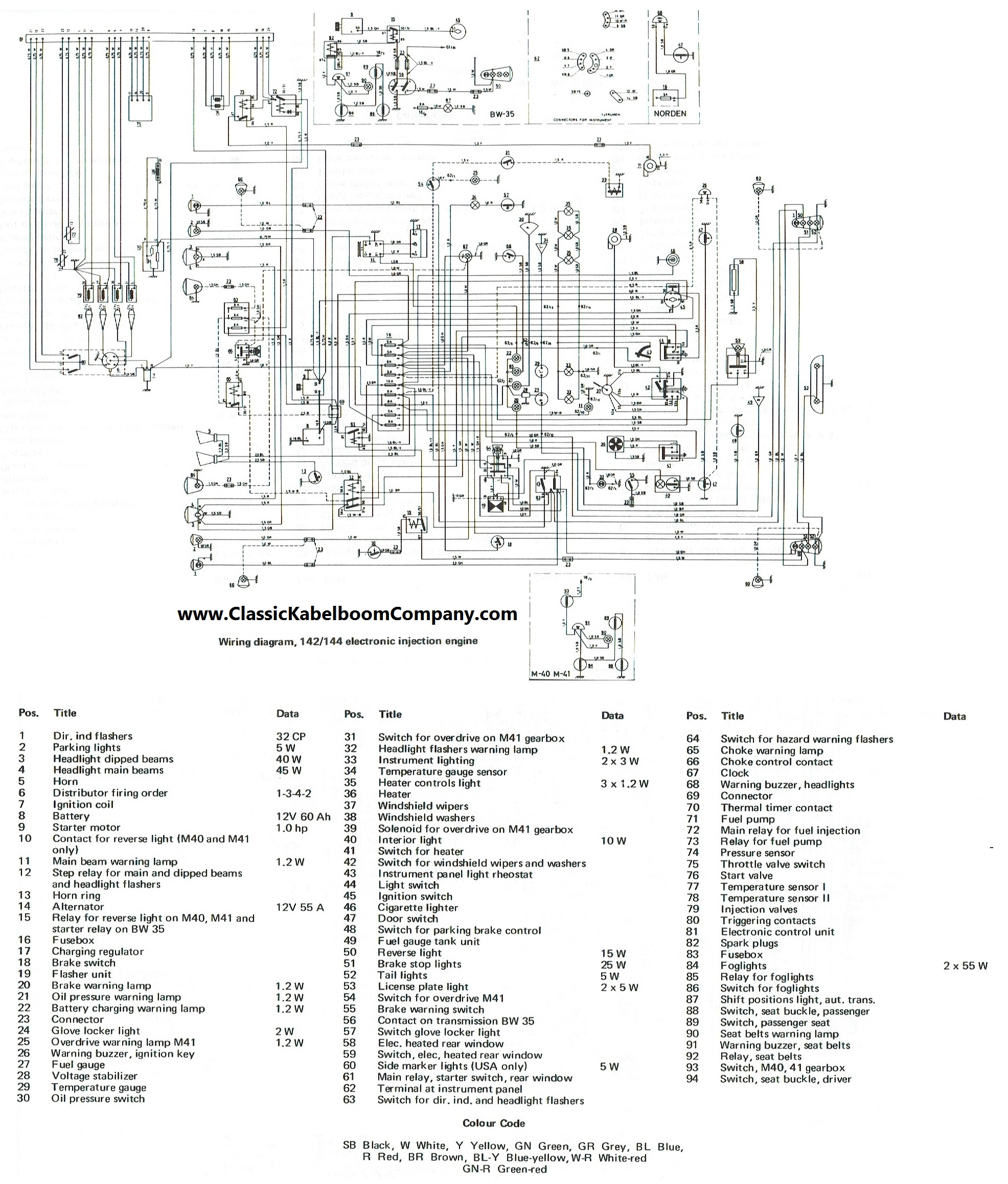 vol21?cdp=a classic kabelboom company elektrisch bedrading schema volvo 1973 Volvo 142 at reclaimingppi.co